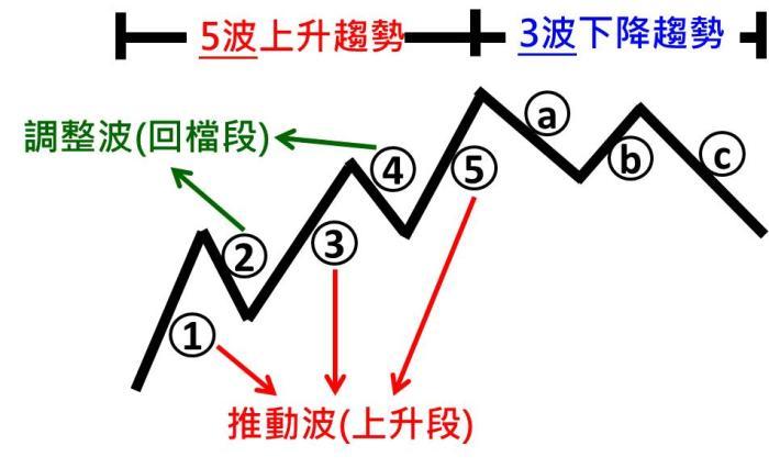 股市波浪理论