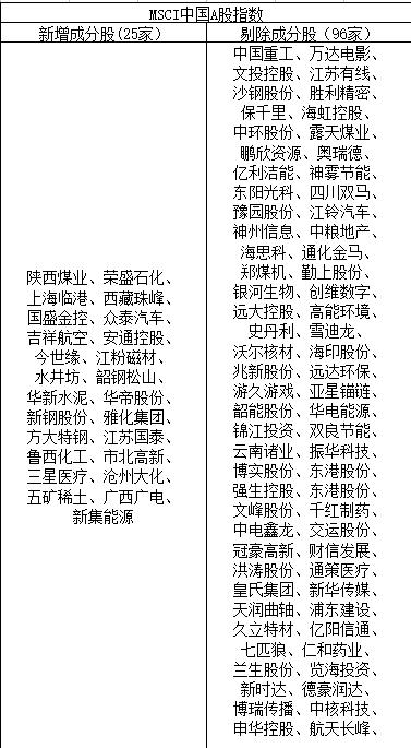 MSCI中国A股